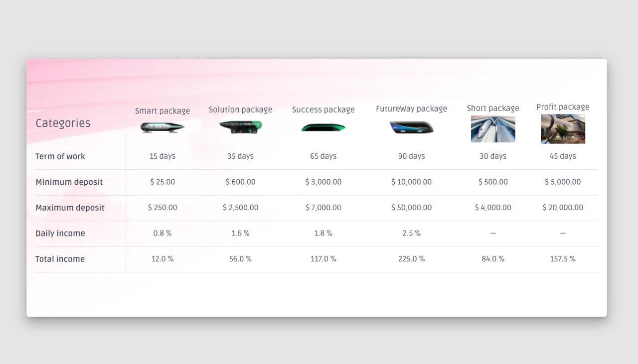Futureway Solutions screenshot